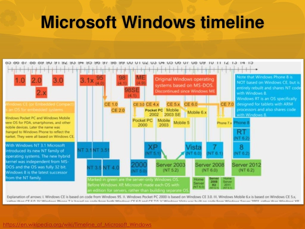 microsoft windows timelinehttpsenwikipediaorgwiki