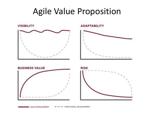 Why agile for Why agile is better than waterfall
