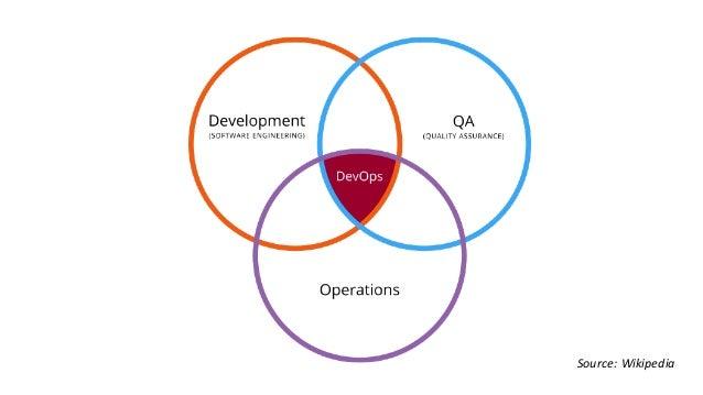 APIOps= APIdevelopment + APIoperations