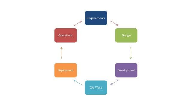 Requirements Design Development QA/Test Deployment Operations Iterate, improve, update