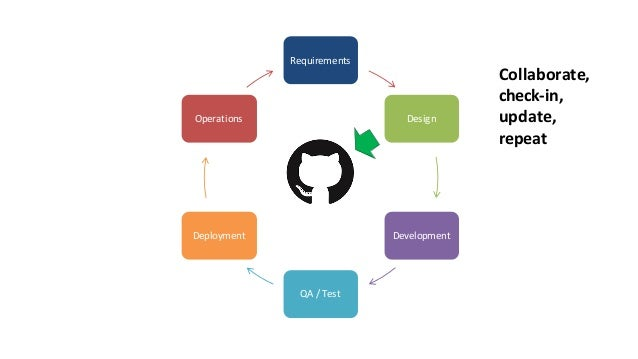 it's CI/CDforAPIs Continuous Integration /Continuous Deployment (sameprinciples,samegoals)