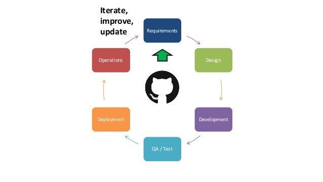We cannowuse APIsto: CreateAPIs Test APIs DeployAPIs Manage APIs MonitorAPIs