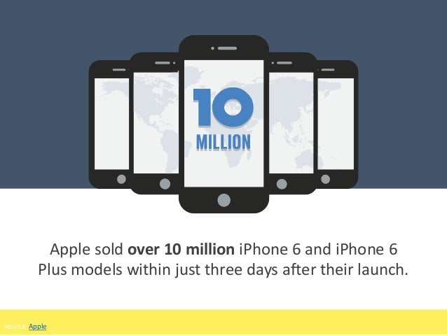 Apple sold over 10 million iPhone 6 and iPhone 6 Plus models within just three days after their launch. Source: Apple