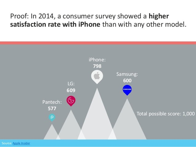Proof: In 2014, a consumer survey showed a higher satisfaction rate with iPhone than with any other model. iPhone: 798 LG:...