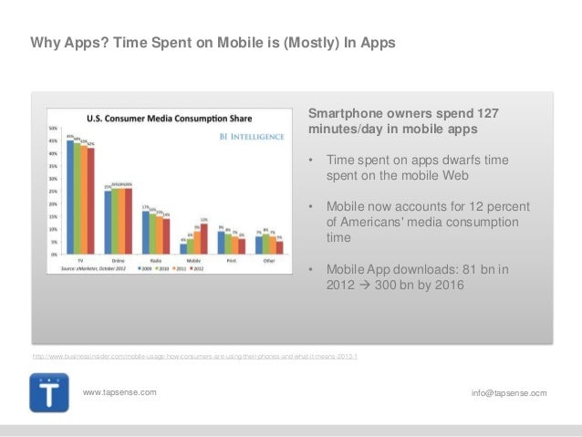 www.tapsense.com info@tapsense.ocm Why Apps? Time Spent on Mobile is (Mostly) In Apps Smartphone owners spend 127 minutes/...