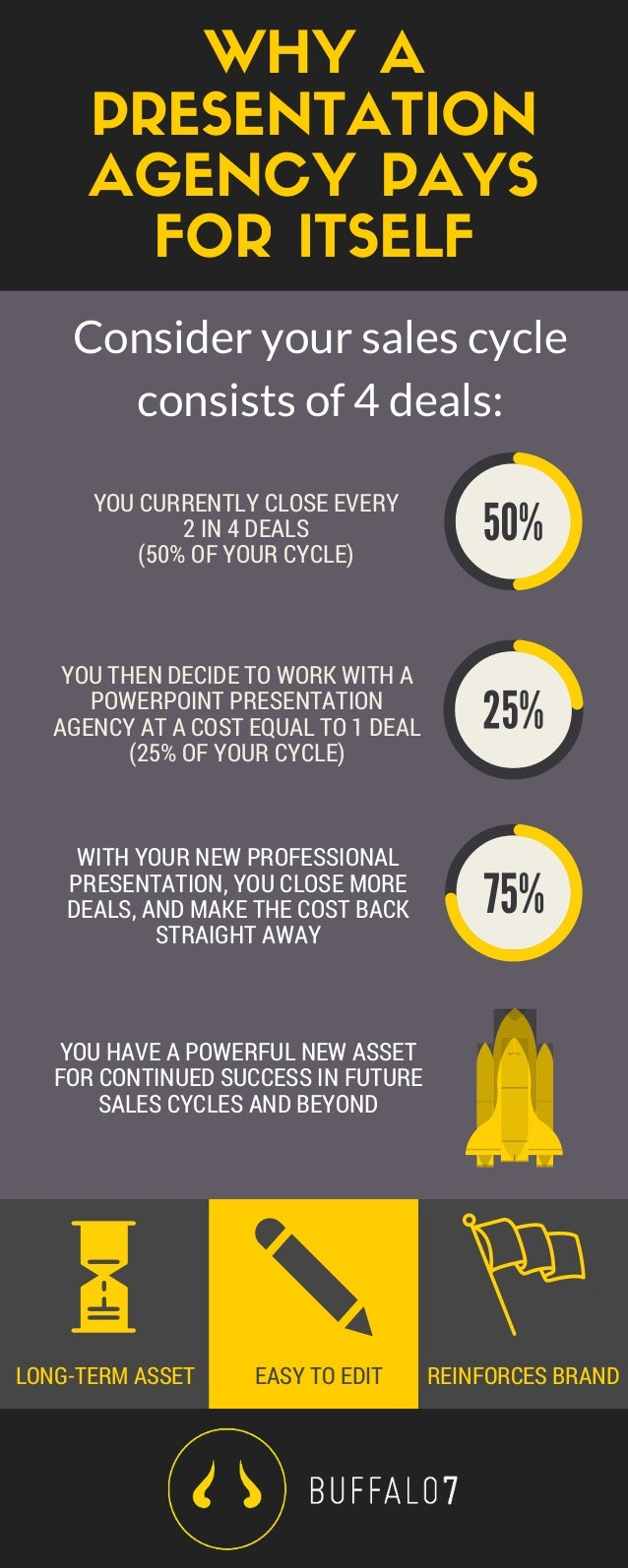 WHY A PRESENTATION AGENCY PAYS FOR ITSELF YOU CURRENTLY CLOSE EVERY 2 IN 4 DEALS (50% OF YOUR CYCLE) YOU THEN DECIDE TO WO...