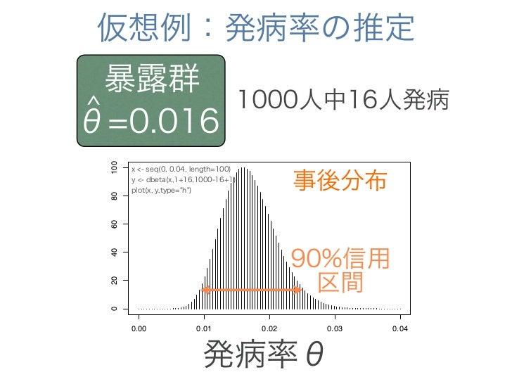 ベイズ的な区間推定の解釈    90%信用区間が 0.011 < θ < 0.024 θが0.011∼0.024の間に   ある確率が90%  わかりやすい!