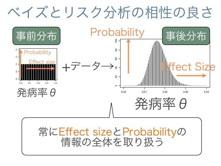 ベイズとリスク分析の相性の良さ    事前分布                                        Probability                  事後分布                          ...
