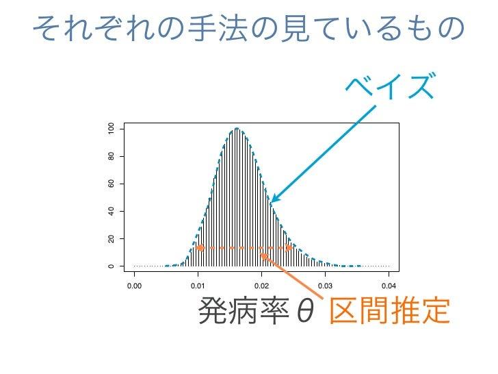 それぞれの手法の見ているもの仮説検定 y     100     80     60     40     20     0                                       ベイズ           0.00   ...
