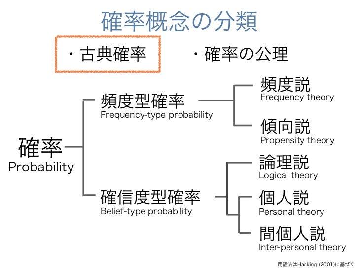確率概念の分類         ・古典確率                     ・確率の公理                                           頻度説              頻度型確率         ...