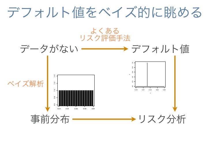 ちなみに:事前分布とデータの関係    事前分布                                         データ                                                      ...