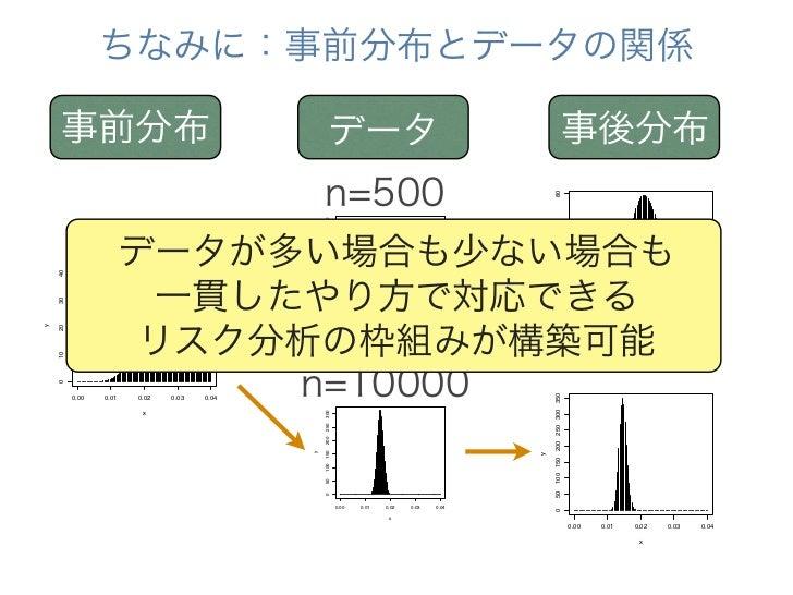 III-1のまとめ事前分布は柔軟な デフォルト である→リスク分析の枠組みと親和性が高い事前分布の決め方はいろいろある→データそのものから決める    III-2へ