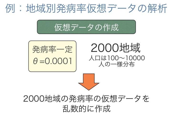 例:地域別発病率仮想データの解析           0.0030                            ●                        ●               人口が小さいほど            ...