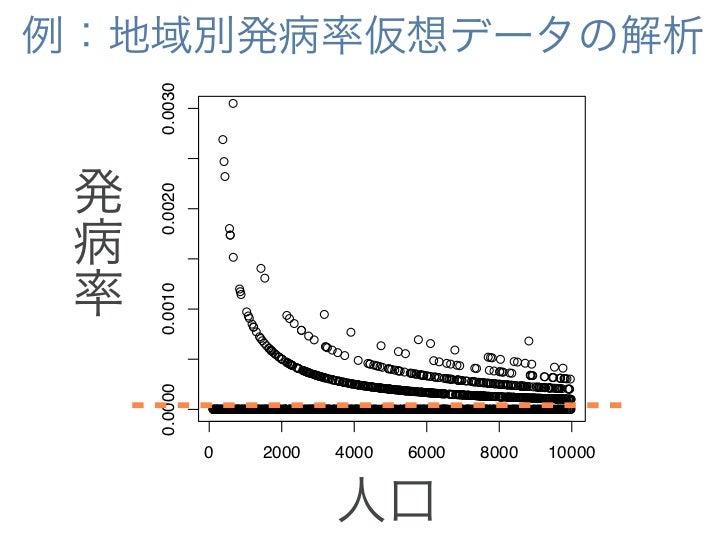 例:地域別発病率仮想データの解析           0.0030                                          p=0.002,                            ●          ...