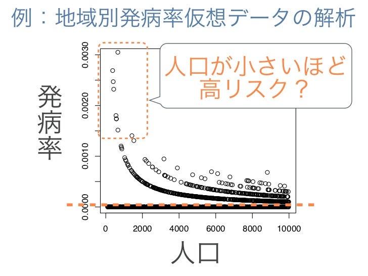 例:地域別発病率仮想データの解析           0.0030                            ●                        ●                        ●          ...