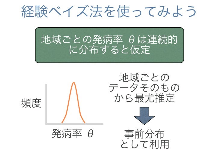 事前分布を使って解析してみる   事前分布Gamma(0.1,11                                                                       事後分布    15)       ...