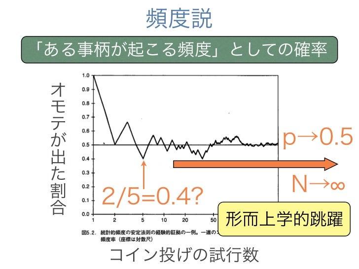 頻度説「ある事柄が起こる頻度」としての確率 オ モ テ が                 p→0.5 出 た 割                 N→ 合     2/5=0.4?                形而上学的跳躍     コイン...