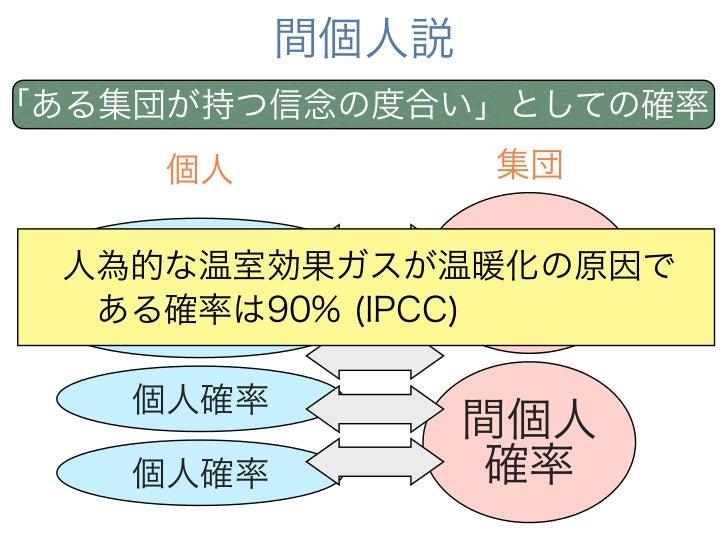 間個人説「ある集団が持つ信念の度合い」としての確率     個人           集団   個人確率           間個人 人為的な温室効果ガスが温暖化の原因で ある確率は90% (IPCC)  確率   個人確率    個人確率 ...