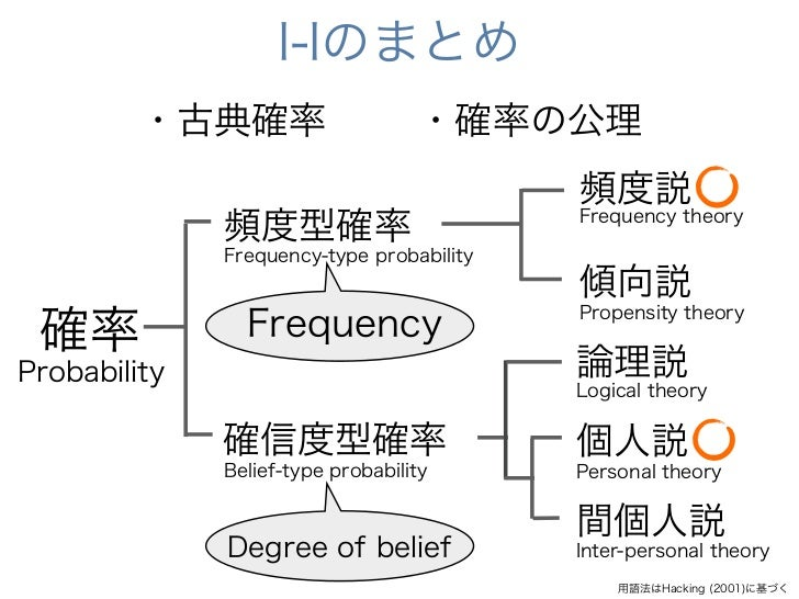 I-Iのまとめ         ・古典確率                     ・確率の公理                                           頻度説              頻度型確率         ...