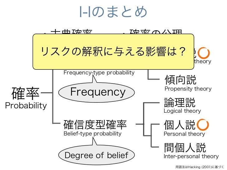 I-Iのまとめ         ・古典確率                 ・確率の公理       ・古典確率         リスクの解釈に与える影響は?                頻度説            頻度型確率       ...