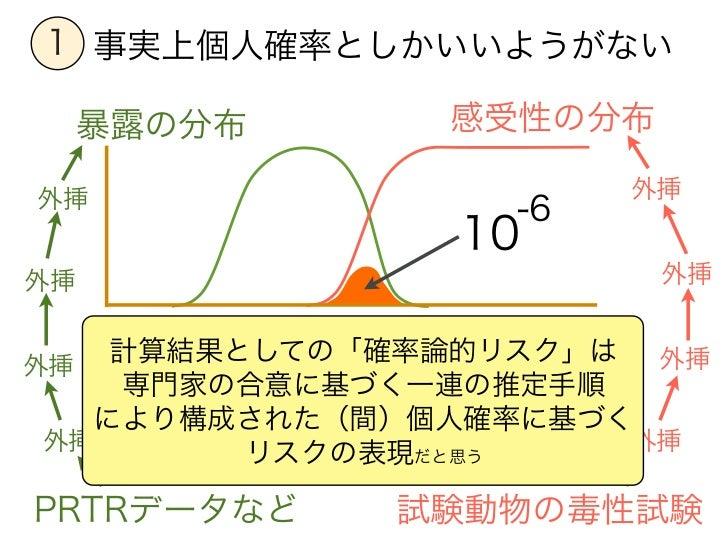 1 事実上個人確率としかいいようがない     暴露の分布     感受性の分布外挿                    外挿                 -6               10外挿                    ...
