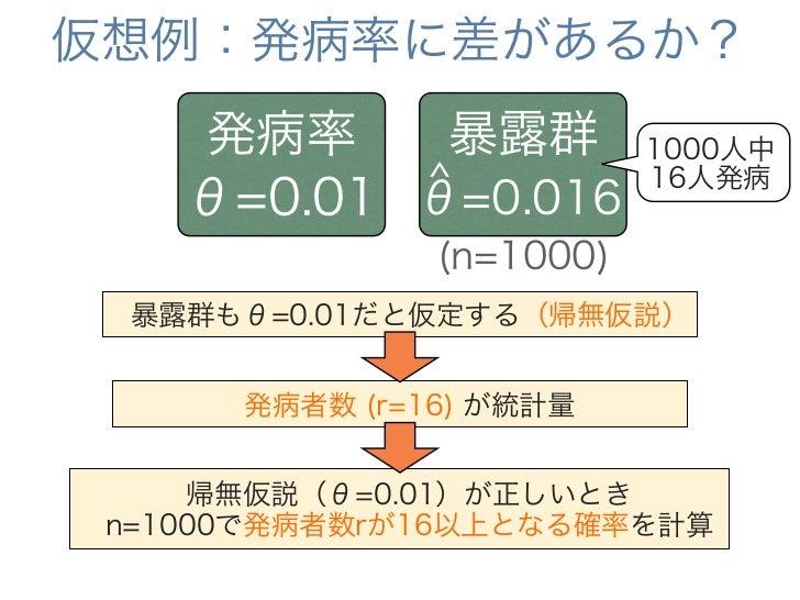 仮想例:発病率に差があるか?            0.12 帰 無          0.10 仮            0.08 説                                   p<0.05 r.series の  ...