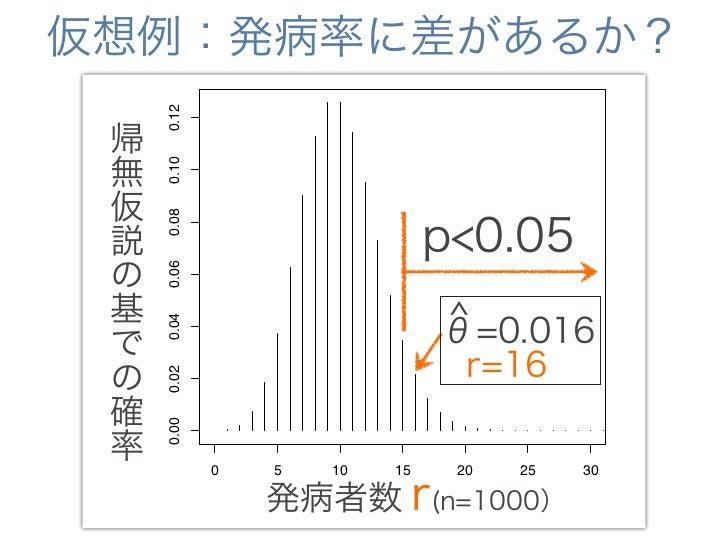 仮想例:発病率に差があるか?帰無仮説のもとでは5%以下の確率で             0.12 帰しか起こらない稀な事象が起こった 無           0.10 仮             0.08 説             p<0.0...