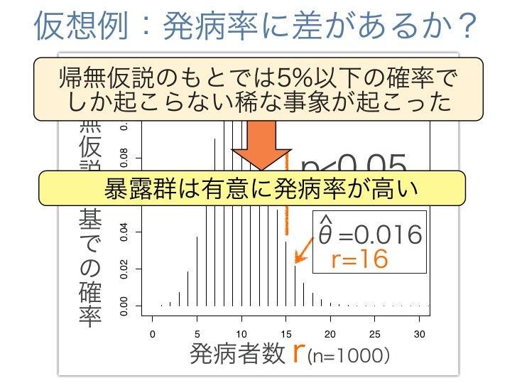 ちなみに:p値の意味は?      p<0.05で     帰無仮説が棄却   帰無仮説が正しい確率が       5%以下   対立仮説が正しい確率が      95%以上   帰無仮説が正しいときに   (全く同じ調査方法で)今回のデータが...