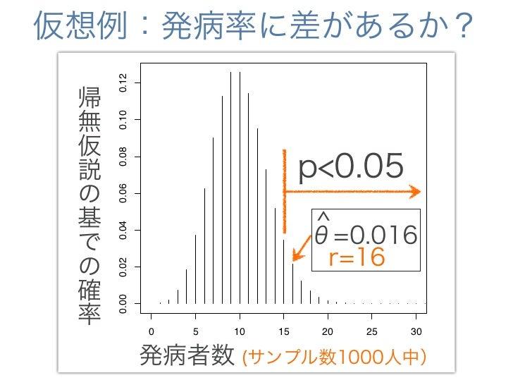 仮想例:発病率に差があるか?  暴露群は有意に発病率が高い             0.12 帰 無           0.10 仮             0.08 説            p<0.05  r.series の      ...