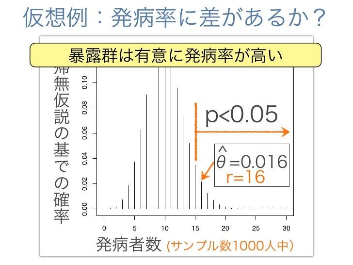 仮想例:発病率に差があるか? 帰 無              0.15                    p<0.05 仮 説                0.10     r.series の                     ...