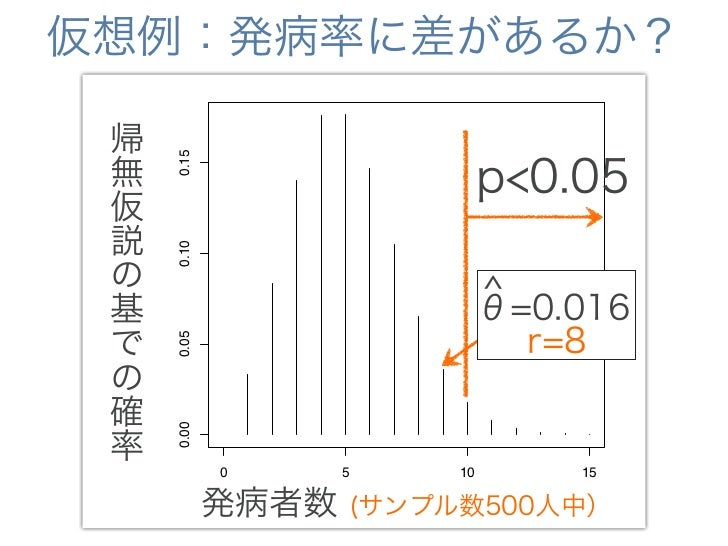 仮想例:発病率に差があるか?  暴露群の発病率は有意差なし 帰 無           0.15            p<0.05 仮 説             0.10  r.series の          ^ 基          ...