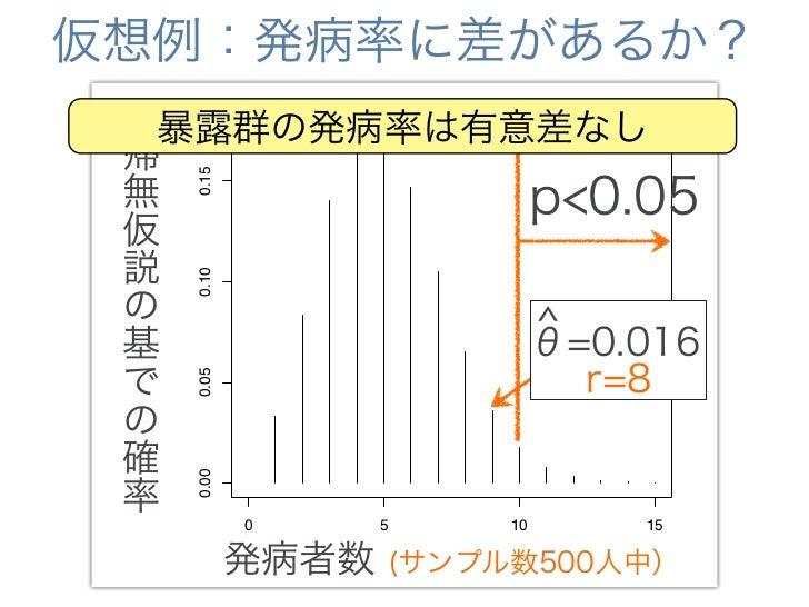 仮想例:発病率に差があるか?             0.012 帰 無           0.010 仮             0.008                              r=1050 説            ...
