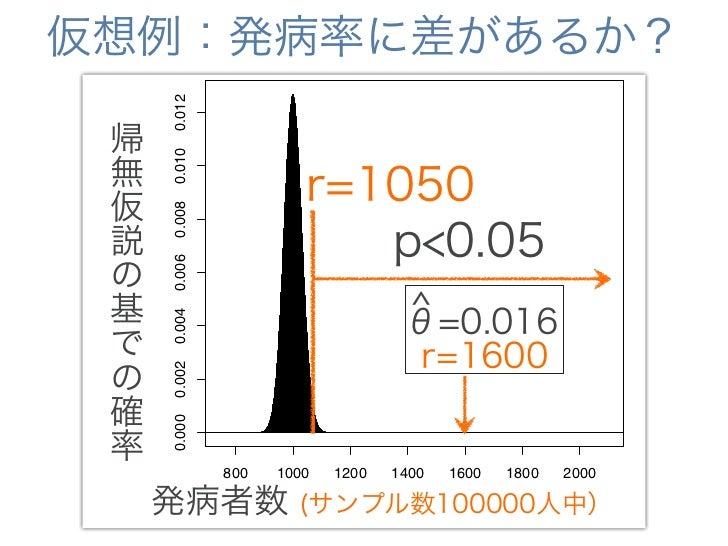 仮想例:発病率に差があるか?             0.012  暴露群は有意に発病率が高い 帰 無           0.010 仮       r=10500.008 説        p<0.05  r.series         ...