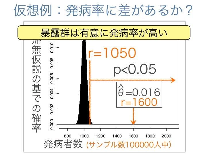 有意差の意味って?                    有意差   リスク            ^n=1000, θ=0.16      あり    あり?        ^n=500, θ=0.16       なし    なし??   ...