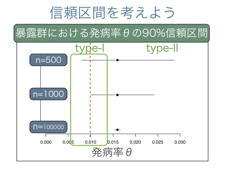 ちなみに:区間推定の解釈       90%信頼区間が    0.013 < θ < 0.029    θの真の値が0.013∼0.029     の間にある確率が90%        全く同じ方法で調査および     信頼区間の算出を繰り返し...