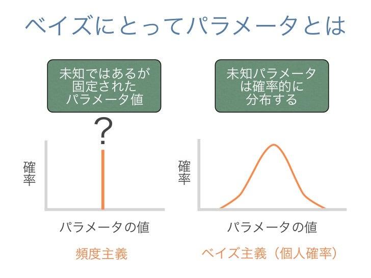 ベイズにとってパラメータとは    未知ではあるが        未知パラメータ     固定された          は確率的に     パラメータ値          分布する      ?                分からなさ確   ...
