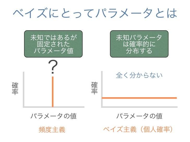 ベイズにとってパラメータとは    未知ではあるが        未知パラメータ     固定された          は確率的に     パラメータ値          分布する      ?           とてもよく分かってます確  ...