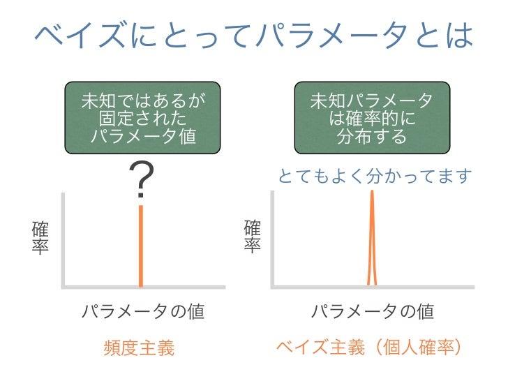 ベイズによる統計的推測の枠組み    事前分布           事後分布確率          + データ    パラメータの値        パラメータの値              ベイズの定理