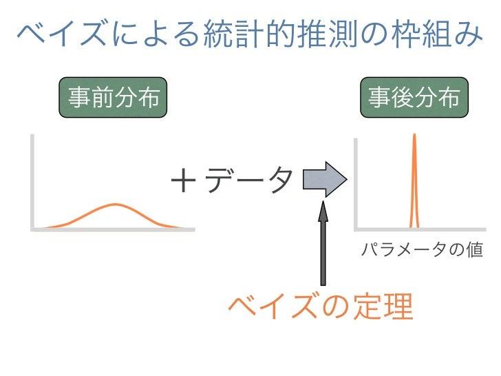 ベイズの定理       事後分布 尤度*事前分布                                 f (data | param) p( param)    p( param | data) =               ...