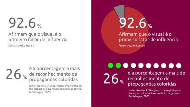"""92.6% A!rmam que o visual é o primeiro fator de in""""uência fonte: Loyalty Square 26% é a porcentagem a mais de reconhecimen..."""