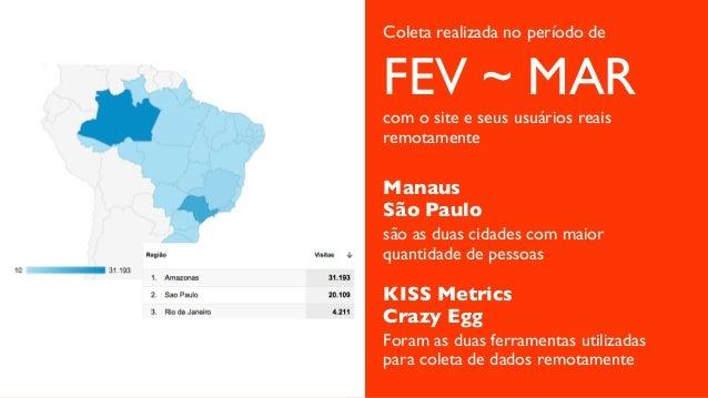 FEV ~ MAR com o site e seus usuários reais remotamente Coleta realizada no período de Manaus São Paulo são as duas cidades...
