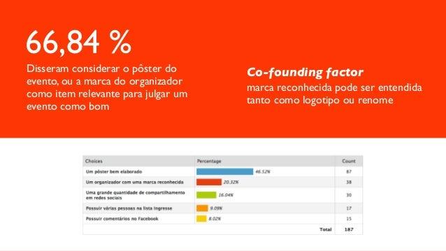 66,84 % Disseram considerar o pôster do evento, ou a marca do organizador como item relevante para julgar um evento como b...