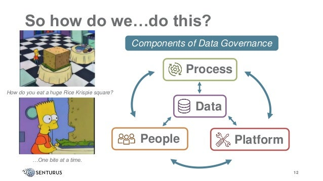 So how do we…do this? 12 Process Data PlatformPeople Components of Data Governance How do you eat a huge Rice Krispie squa...