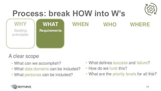 Process: break HOW into W's A clear scope • What can we accomplish? • What data domains can be included? • What personas c...