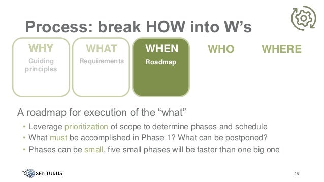 """Process: break HOW into W's A roadmap for execution of the """"what"""" • Leverage prioritization of scope to determine phases a..."""