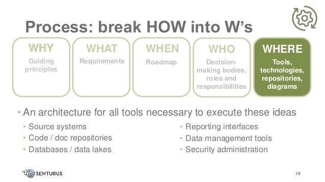 Process: break HOW into W's • An architecture for all tools necessary to execute these ideas • Source systems • Code / doc...