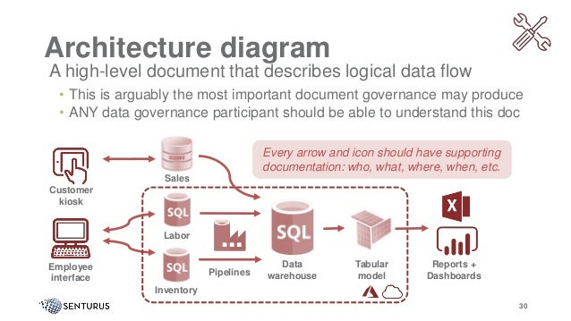 A high-level document that describes logical data flow • This is arguably the most important document governance may produ...