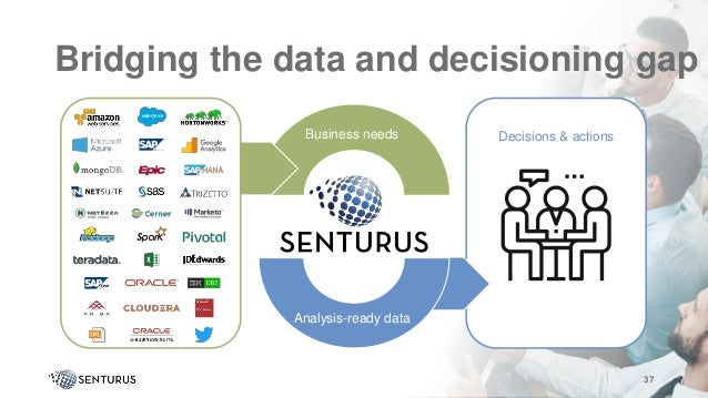 Decisions & actionsBusiness needs Bridging the data and decisioning gap 37 Analysis-ready data