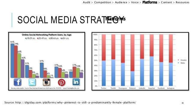 how to businesses use social media