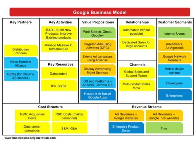 Why Business Models Matter